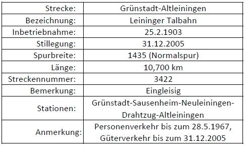 Grünstadt - Altleiningen