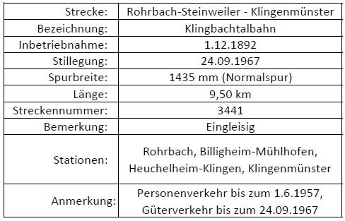 Rohrbach - Klingenmünster
