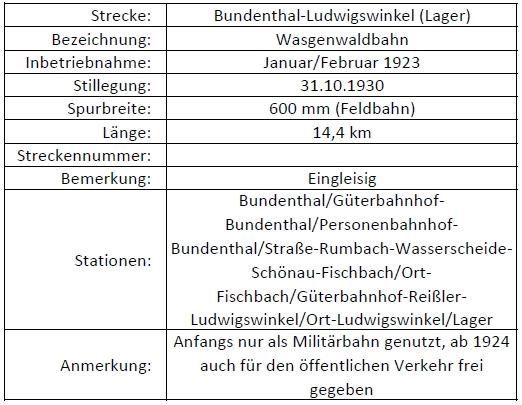 Bundenthal - Ludwigswinkel