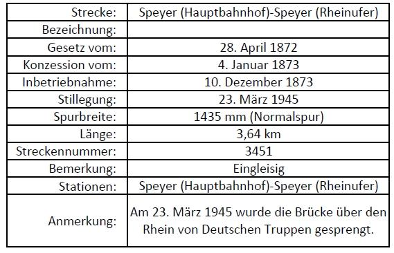 Speyer - Rheinufer